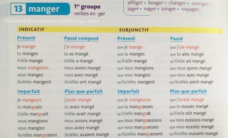 フランス語動詞の活用