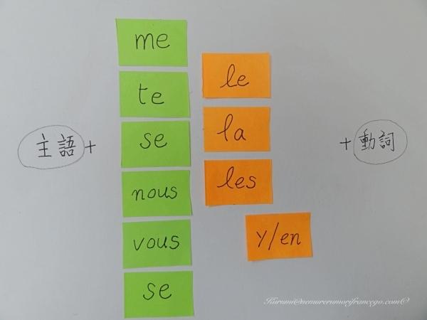 ひと目でわかる目的語の代名詞の位置と順番