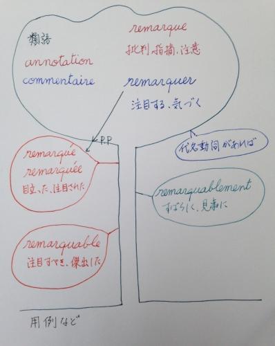 フランス語の単語に力を入れる単語帳